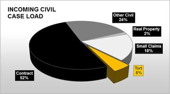 Civil Cases Pie Graph