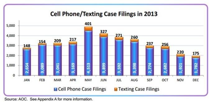 DD Case filings