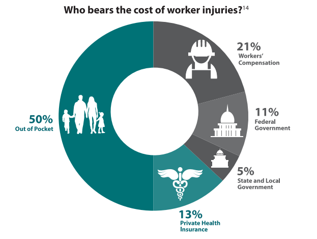 Source: Occupational Safety and Health Administration